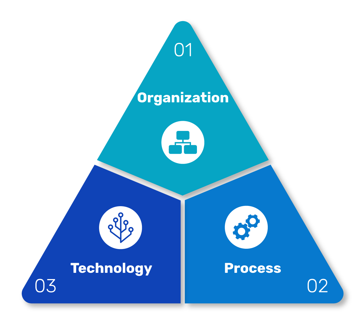 pyramid showing pieces of creative monitoring: organization, processes, technology