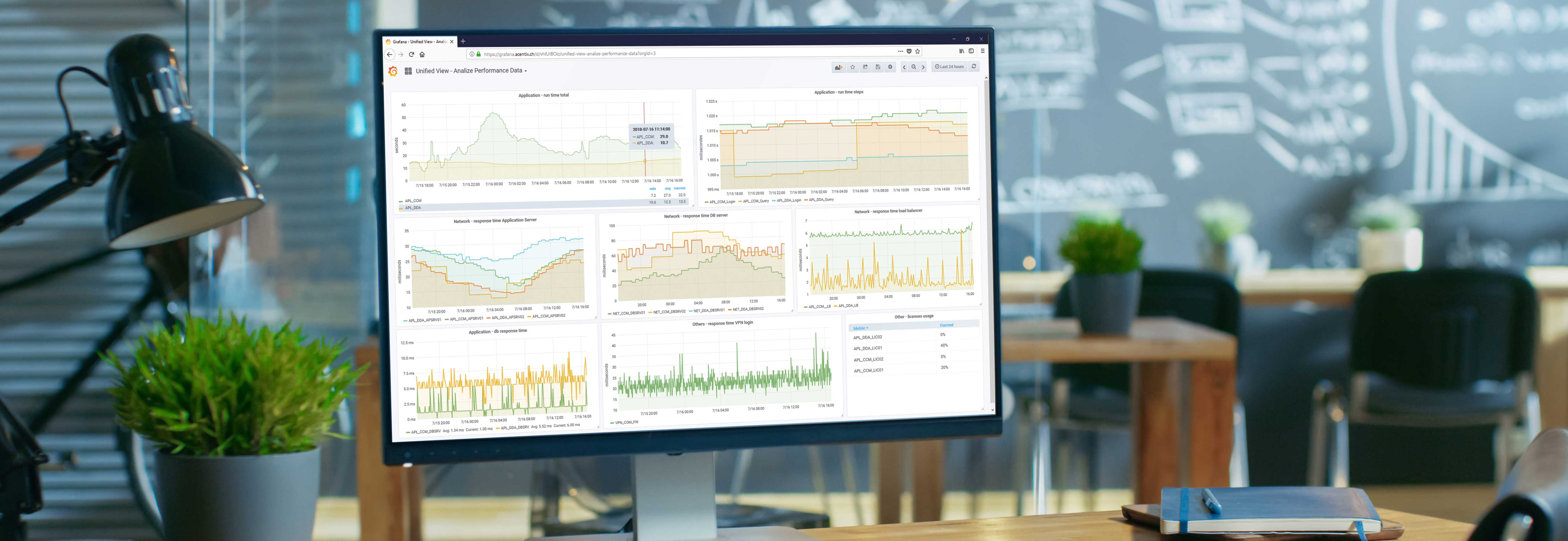 Screen on a desk in an office showing different graphs in Unified View in a Web-Dashboard