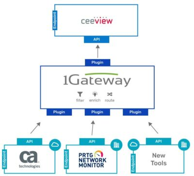 "Graphical Illustration of the technical solution archtiecture of the use Case ""Ceeview - IT Service Monitoring"""""