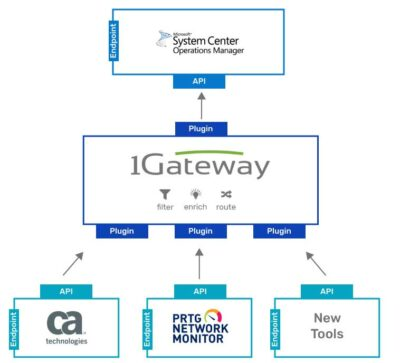"""Graphical Illustration of the technical solution archtiecture of the use Case """"SCOM - Umbrella Solution"""""""